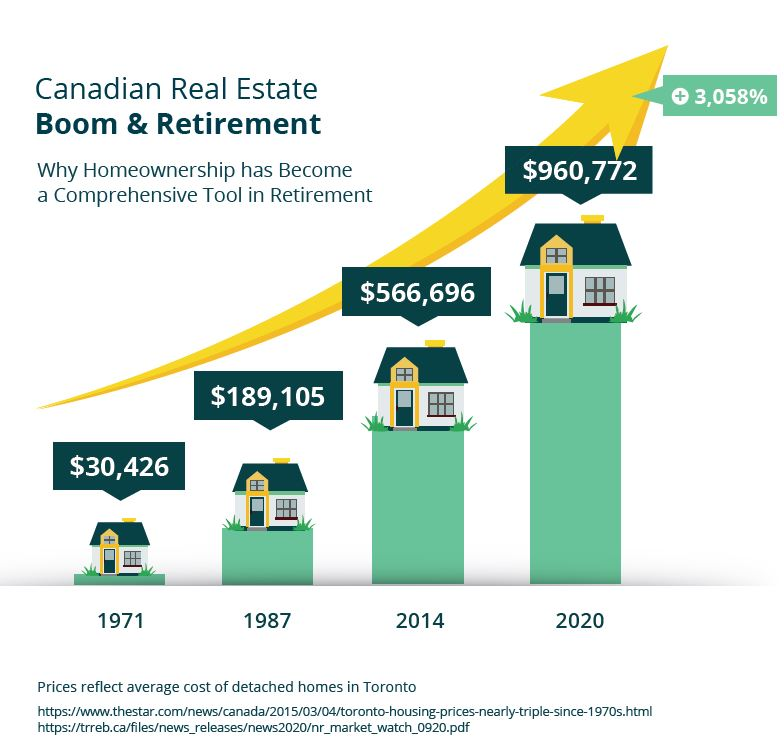 Home Run: The Reverse Mortgage Advantage - Chapter 1: Canada's Unstoppable Real Estate Market
